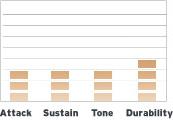B14ECSRD Sound Profile
